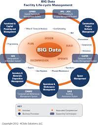 Big Data Bim Cloud Computing And Efficient Life Cycle