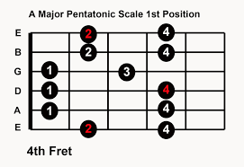 Pentatonic Scale Patterns Beauteous Play Guitar Solo In Any Key With 48 Major Pentatonic Scale Patterns
