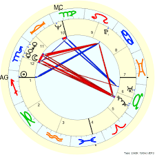Scorpio Birth Chart Double Sagittarius Bruce Lee With 4 Planets In Scorpio