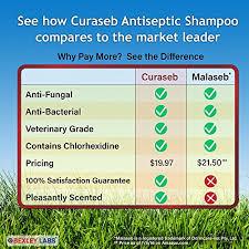 1# Chlorhexidine Medicated Shampoo - Anti-Yeast, Anti-Bacterial ...