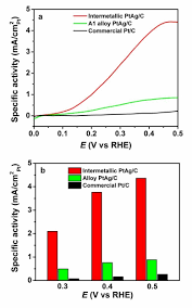 Electrocatalytic Performance Of Carbon Supported