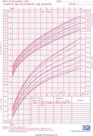 9 Month Growth Chart Matd F Growth Chart F H5p