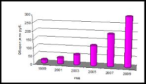 Курсовая работа Исследование рынка общественного питания  Оборот общественного питания торговля в 1999 2009гг млн руб Камышин