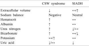 Siadh Vs Diabetes Insipidus Chart Differential Diagnosis Of Csw Syndrome And Siadh Download
