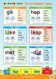 Letterland Chart Six Syllable Types Poster Letterland Usa