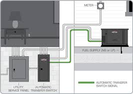 whole house generator transfer switch wiring diagram whole milbank powergen generators milbank transfer switches on whole house generator transfer switch wiring diagram