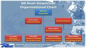 Ice Organizational Chart Mi Rush Soccer Club Presentation Part 6 Organizational