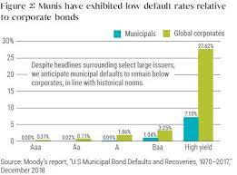 Municipal Bond Rates Chart Munis Low Default Rates Stocks Investment Advice Yield