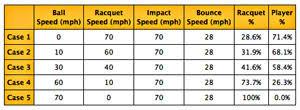 Swing Weight Scale Chart Tennis Racquet Specs Weight Swingweight Flex Headsize