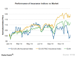 The Us Insurance Industry Largest In The World Market Realist