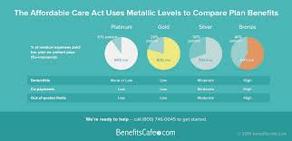 affordabel care act metallic plan levels insurance companies