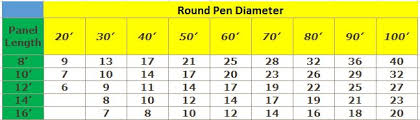 Round Pen Calculator Gate Info Agcare Products Tm
