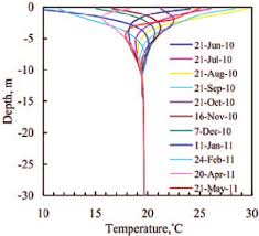 Temperature Variation Of Underground Soil With Depth For