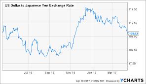 Is The Japanese Yen Rally Over Seeking Alpha