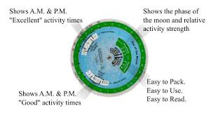 Doug Hannons Moon Clock Solunar Table
