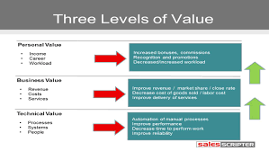 Value Proposition Template 24 Types Of Value Propositions 24