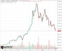 Chart Bitcoin Bitcoin Daily Chart Alert Serious Technical Damage