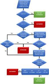 flow diagram depicting a proposed euthanasia decision tree    flow diagram depicting a proposed euthanasia decision tree for ebola virus infected rhesus monkeys