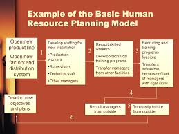human resource planning ppt video online  example of the basic human resource planning model