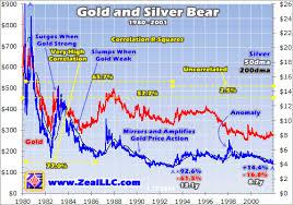 Gold Silver Correlation Chart Gold Drives Silver Silverseek Com