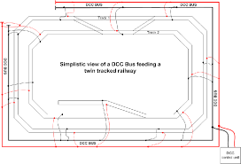 dcc the above drawing is very simplistic and is not meant as an actual design of track or railway it is purely to show how a bus is connected from the dcc
