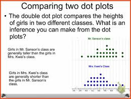 Dot Plot Example Template What Is A Dot Plot Sop Format Example 22