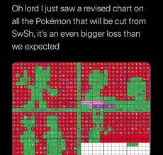 Chart Of Cut Pokemon In Swsh Bring Back National Dex