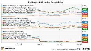 Phillips 66 Stock Price Chart Is Phillips 66 A Buy The Motley Fool