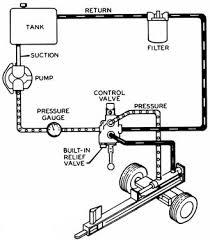 hydraulics systems diagrams and formulas cross mfg logsplitter
