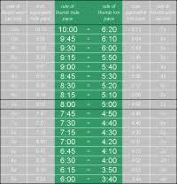 5k Pace Chart Km Runtri Boston Marathon Race Pace