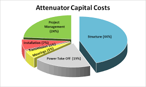 Cost Estimations Analysis Of Cost Reduction Opportunities