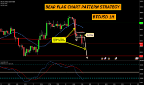 Bear Flag Pattern Magnificent BEAR FLAG CHART PATTERN STRATEGY By Trader Tradingstrategyguides