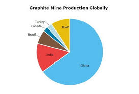 Graphite Lead Chart Graphite 2019 World Market Review And Forecast To 2028