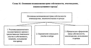 Курсовая земельные правоотношения и их особенности загрузить Описание курсовая земельные правоотношения и их особенности подробнее