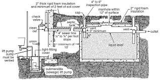 septic pump wiring outlet septic image wiring diagram individual home sewage treatment systems u2014 publications on septic pump wiring outlet