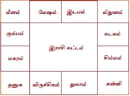 Jathagam In Tamil Jathagam Kattam Birth Chart In Tamil