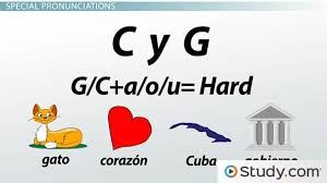 Once you're done with spanish alphabet, you might want to check. Consonants Of The Spanish Alphabet Pronunciation Audio Spanish Class Video Study Com