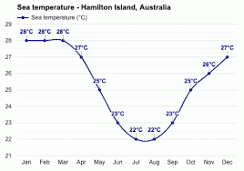 To learn more, please visit the website. Hamilton Island Australia Detailed Climate Information And Monthly Weather Forecast Weather Atlas