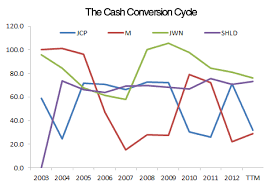 Cash Conversion Chart Why J C Penney Is Not Worth Buying J C Penney Company