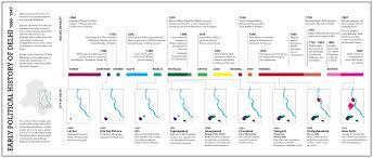 Mughal Empire Timeline Chart Image Result For Delhi Sultanate Rulers Timeline History