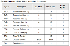 knowledge base article rs cabling pin outs for portserver ts incorrect wiring could result in damage to the connected devices the following table shows the pin configurations for the eia 422 versions of digi db 9
