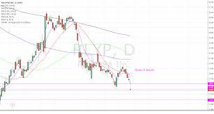 Rlyp Support Levels For Nasdaq Rlyp By Kiksbutt Tradingview