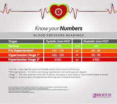 Warning Signs Of High Blood Pressure You Shouldnt Ignore