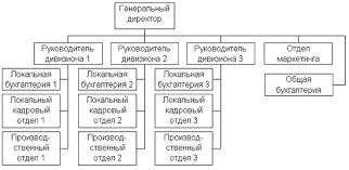 Организационные структуры менеджмента и условия их применения  Дивизиональные отделенческие структуры