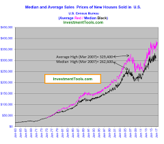 Real Estate Home Values Chart Real Estate