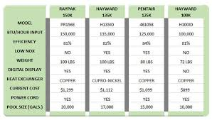 Above Ground Pool Gas Heater Comparison Chart Helpful Pool
