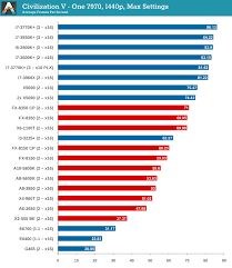 Mobile Gpu Chart Gpu Benchmarks Civilization V Choosing A Gaming Cpu