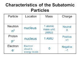 What Are The Characteristics Of Electron Proton And Neutron