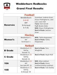 ⚫️🔴 Yesterday's results from all Grand... - Wedderburn Redbacks Inc. |  Facebook