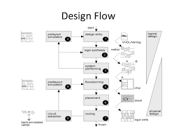 Vlsi Design Flow Chart Vlsi Design Flow Ppt Diagram Schematic